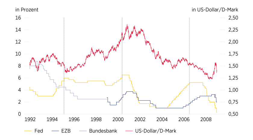 Grafik 1: US-Dollar/D-Mark (ab 1999 aus Euro US-Dollar), EZB-, Bundesbank- und Fed-Leitzins