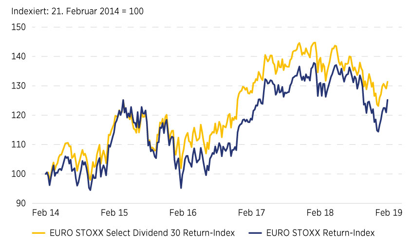 Grafik 6: EURO STOXX Select Dividend 30-Index versus EURO STOXX-Index