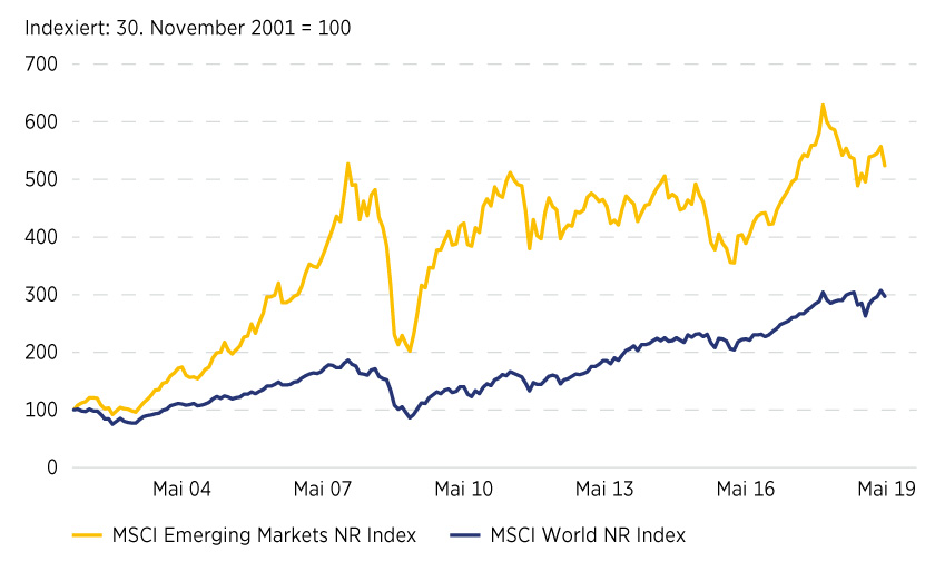 Grafik 2: MSCI Emerging Markets versus MSCI World
